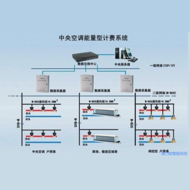 厦门提供德力信中央空调能量型计费系统可配能量计量表